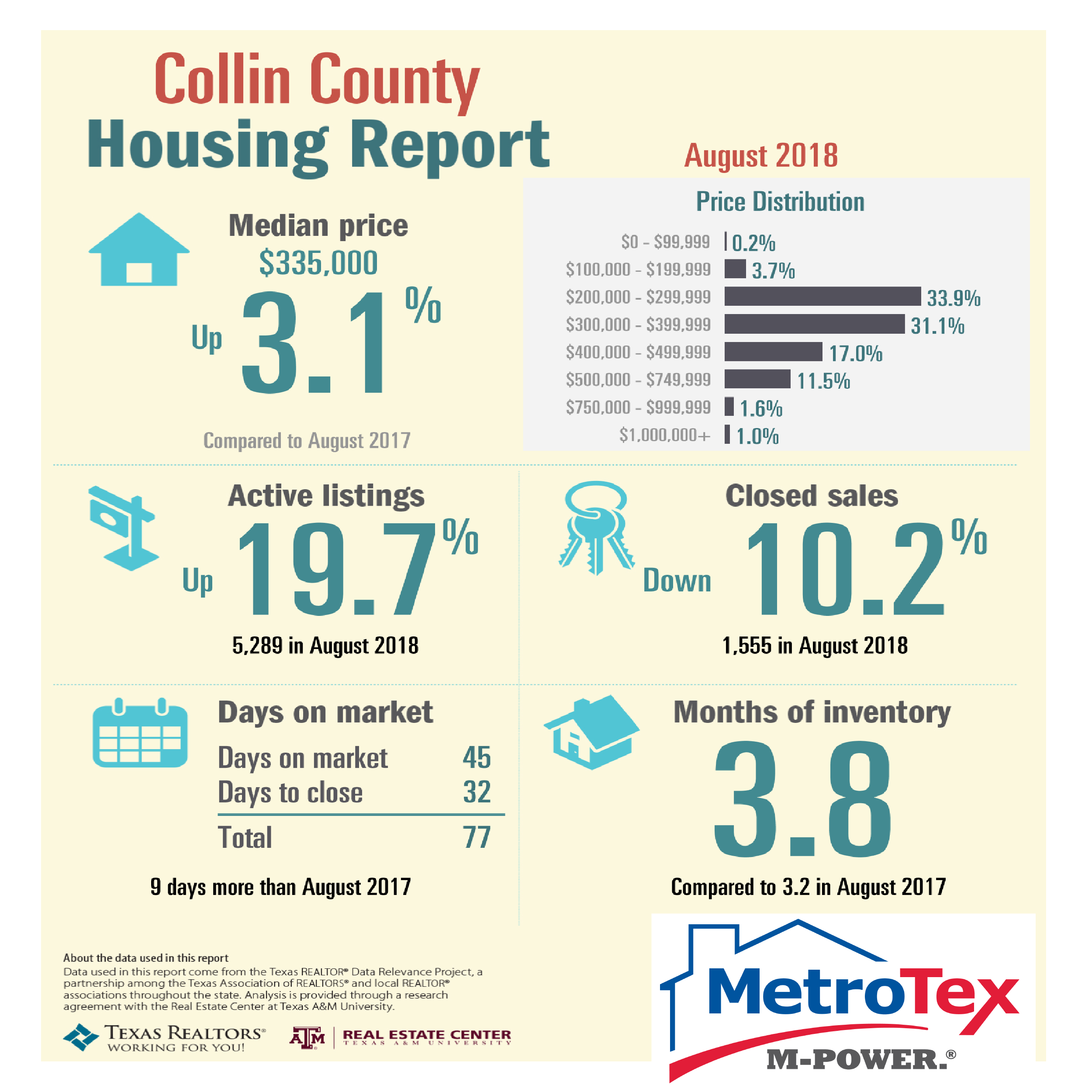 August Housing Market Reports | DFW Real Estate